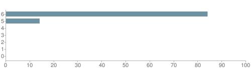Chart?cht=bhs&chs=500x140&chbh=10&chco=6f92a3&chxt=x,y&chd=t:84,14,0,0,0,0,0&chm=t+84%,333333,0,0,10|t+14%,333333,0,1,10|t+0%,333333,0,2,10|t+0%,333333,0,3,10|t+0%,333333,0,4,10|t+0%,333333,0,5,10|t+0%,333333,0,6,10&chxl=1:|other|indian|hawaiian|asian|hispanic|black|white